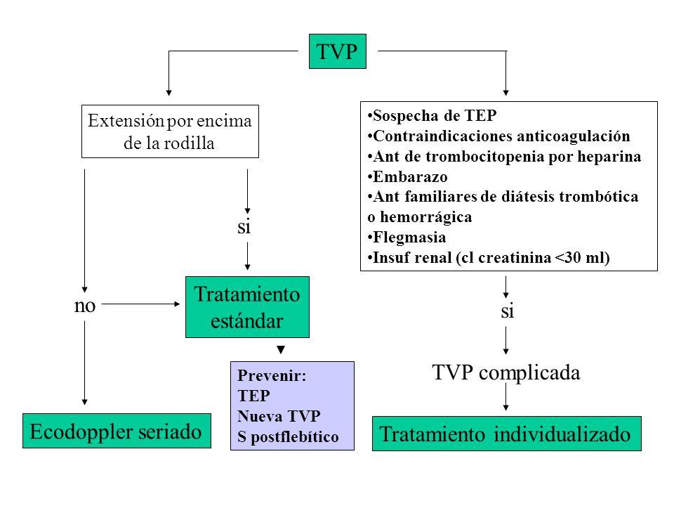 TVP Sospecha de TEP Contraindicaciones anticoagulación Ant de trombocitopenia por heparina Embarazo Ant familiares de diátesis trombótica o hemorrágic