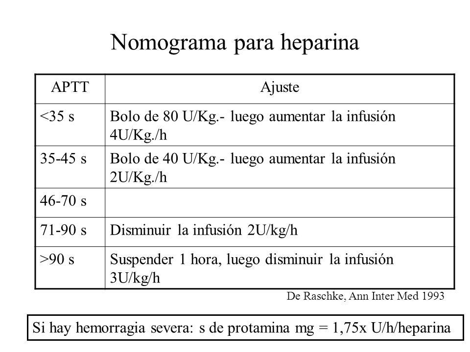 Nomograma para heparina APTTAjuste <35 sBolo de 80 U/Kg.- luego aumentar la infusión 4U/Kg./h 35-45 sBolo de 40 U/Kg.- luego aumentar la infusión 2U/K