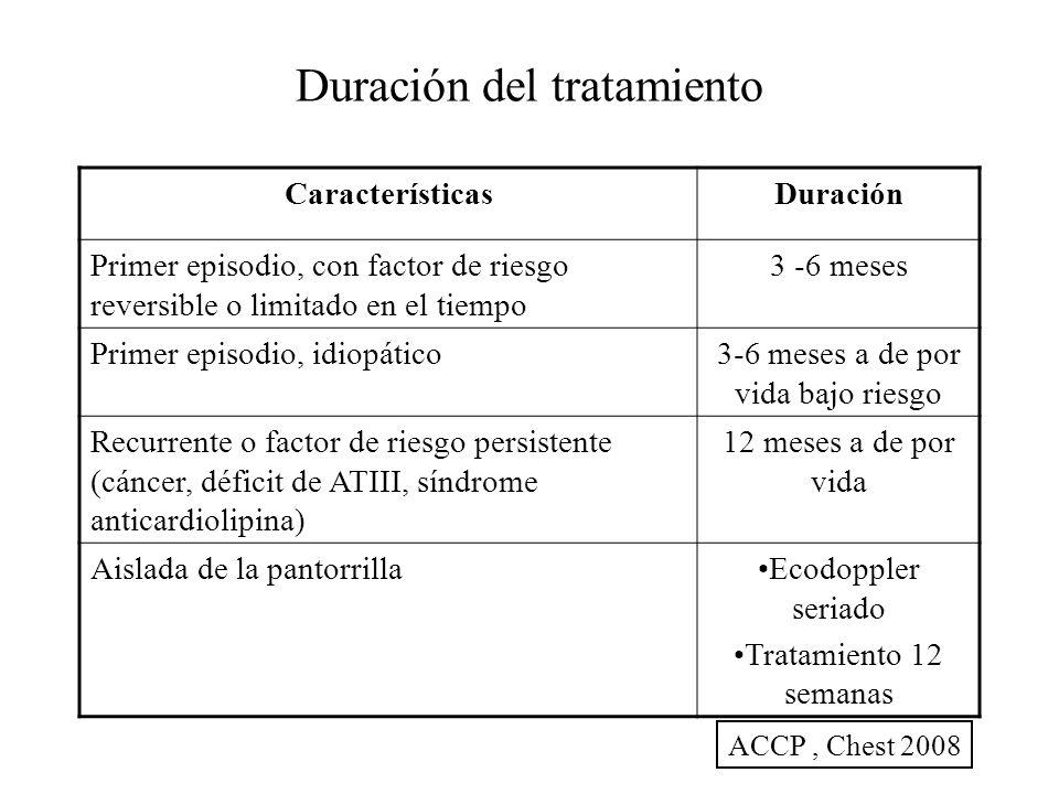 Duración del tratamiento CaracterísticasDuración Primer episodio, con factor de riesgo reversible o limitado en el tiempo 3 -6 meses Primer episodio,