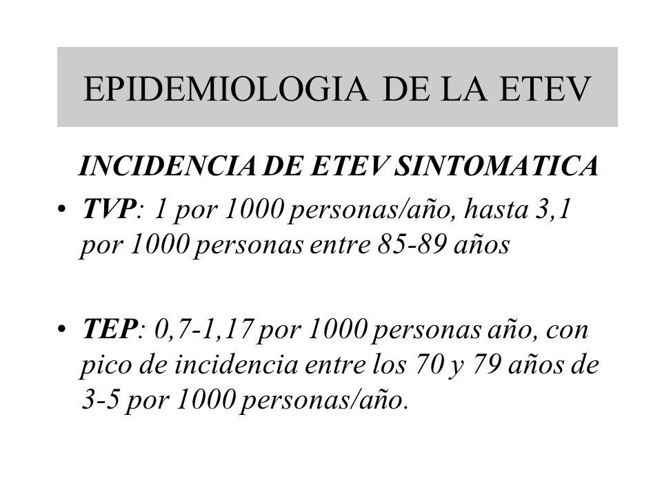 EPIDEMIOLOGIA DE LA ETEV INCIDENCIA DE ETEV SINTOMATICA TVP: 1 por 1000 personas/año, hasta 3,1 por 1000 personas entre 85-89 años TEP: 0,7-1,17 por 1