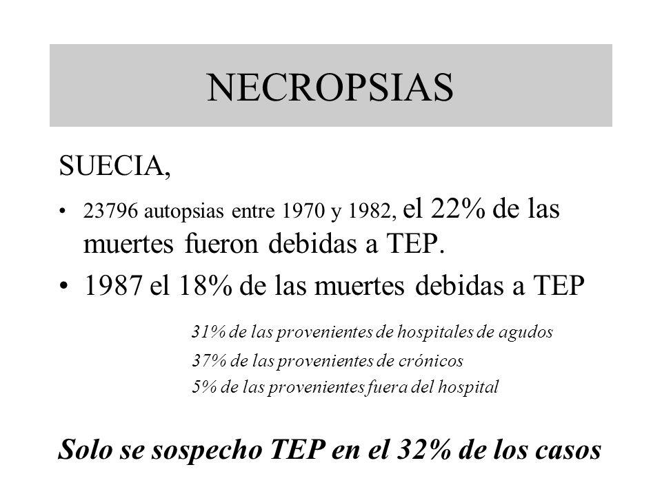 NECROPSIAS SUECIA, 23796 autopsias entre 1970 y 1982, el 22% de las muertes fueron debidas a TEP. 1987 el 18% de las muertes debidas a TEP 31% de las