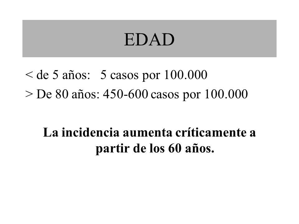 EDAD < de 5 años: 5 casos por 100.000 > De 80 años: 450-600 casos por 100.000 La incidencia aumenta críticamente a partir de los 60 años.
