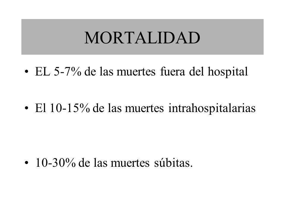 EL 5-7% de las muertes fuera del hospital El 10-15% de las muertes intrahospitalarias 10-30% de las muertes súbitas.