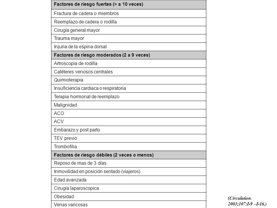 Factores de riesgo fuertes (> a 10 veces) Fractura de cadera o miembros Reemplazo de cadera o rodilla Cirugía general mayor Trauma mayor Injuria de la