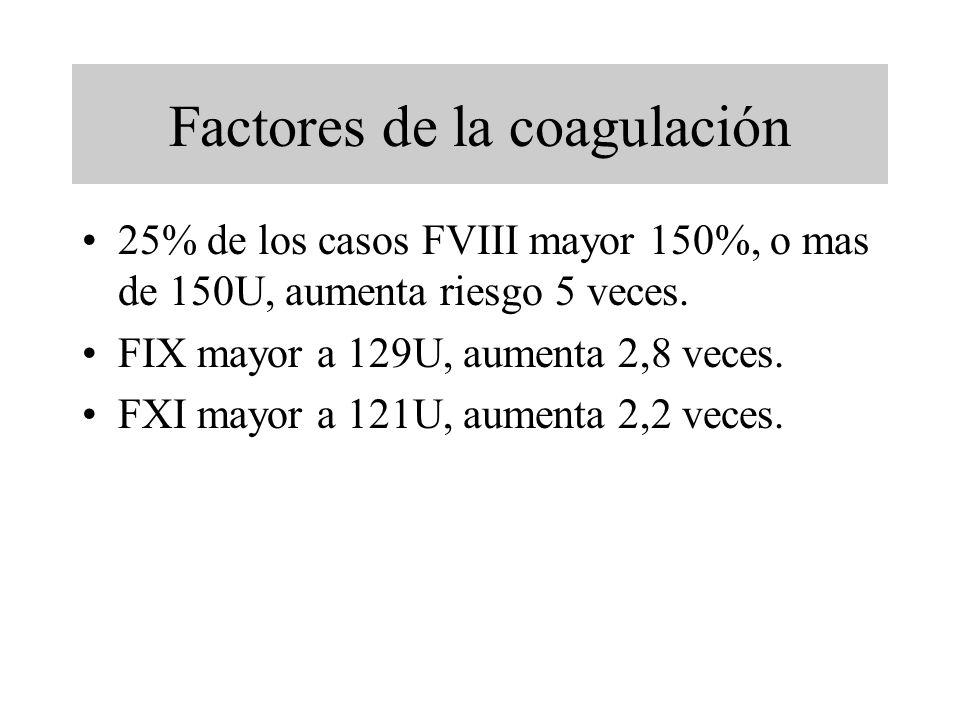 Factores de la coagulación 25% de los casos FVIII mayor 150%, o mas de 150U, aumenta riesgo 5 veces. FIX mayor a 129U, aumenta 2,8 veces. FXI mayor a