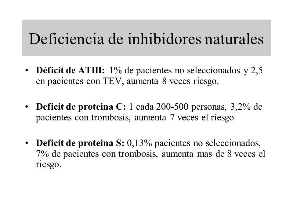 Deficiencia de inhibidores naturales Déficit de ATIII: 1% de pacientes no seleccionados y 2,5 en pacientes con TEV, aumenta 8 veces riesgo. Deficit de