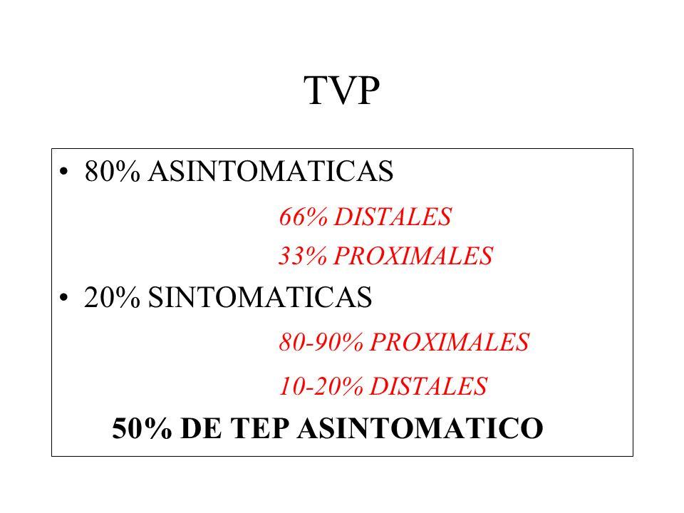 TVP 80% ASINTOMATICAS 66% DISTALES 33% PROXIMALES 20% SINTOMATICAS 80-90% PROXIMALES 10-20% DISTALES 50% DE TEP ASINTOMATICO