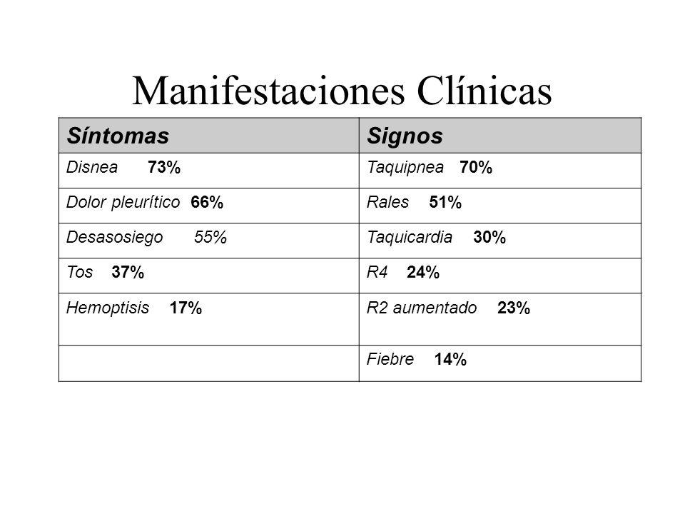 Manifestaciones Clínicas SíntomasSignos Disnea 73%Taquipnea 70% Dolor pleurítico 66%Rales 51% Desasosiego 55%Taquicardia 30% Tos 37%R4 24% Hemoptisis