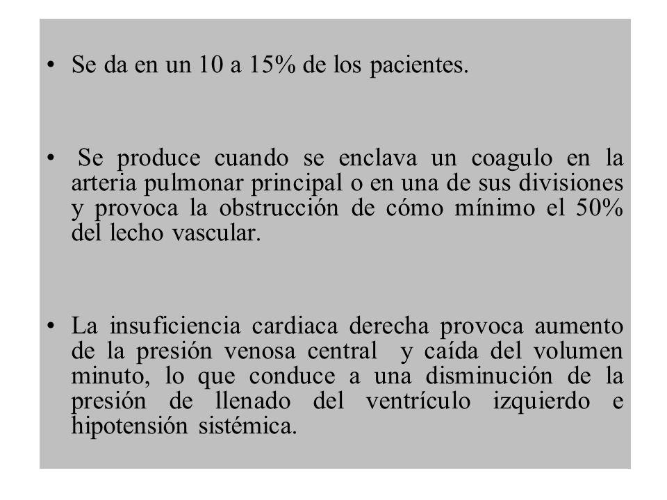 Se da en un 10 a 15% de los pacientes. Se produce cuando se enclava un coagulo en la arteria pulmonar principal o en una de sus divisiones y provoca l