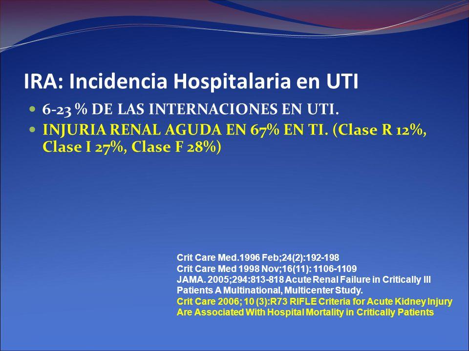IRA: Incidencia Hospitalaria en UTI 6-23 % DE LAS INTERNACIONES EN UTI. INJURIA RENAL AGUDA EN 67% EN TI. (Clase R 12%, Clase I 27%, Clase F 28%) Crit