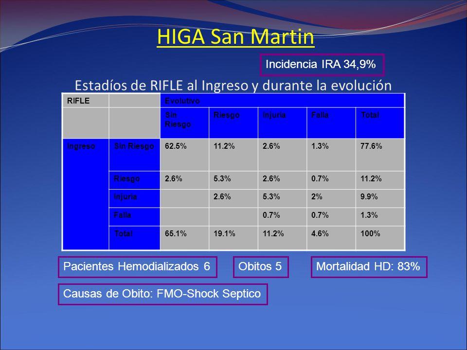 Estadíos de RIFLE al Ingreso y durante la evolución RIFLEEvolutivo Sin Riesgo RiesgoInjuriaFallaTotal IngresoSin Riesgo62.5%11.2%2.6%1.3%77.6% Riesgo2