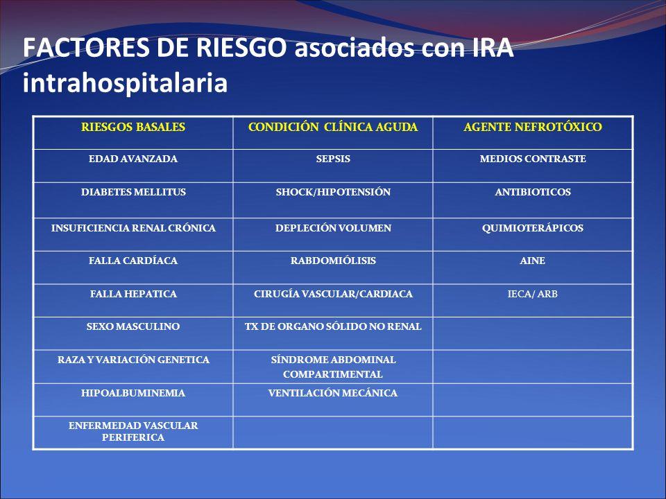 FACTORES DE RIESGO asociados con IRA intrahospitalaria RIESGOS BASALESCONDICIÓN CLÍNICA AGUDAAGENTE NEFROTÓXICO EDAD AVANZADASEPSISMEDIOS CONTRASTE DI