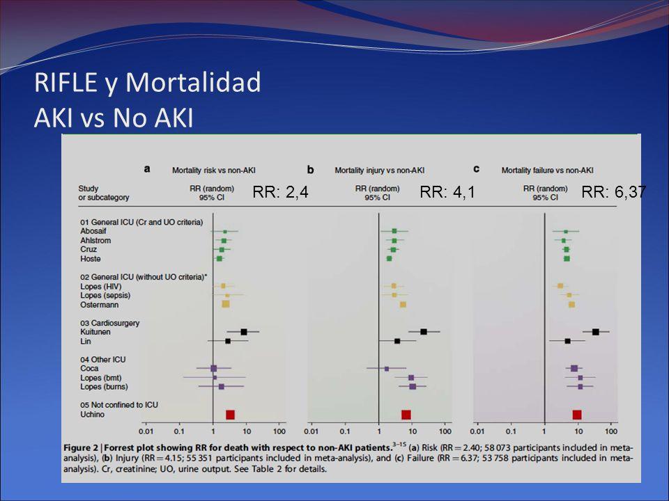 Diuréticos y Mortalidad en ARF.