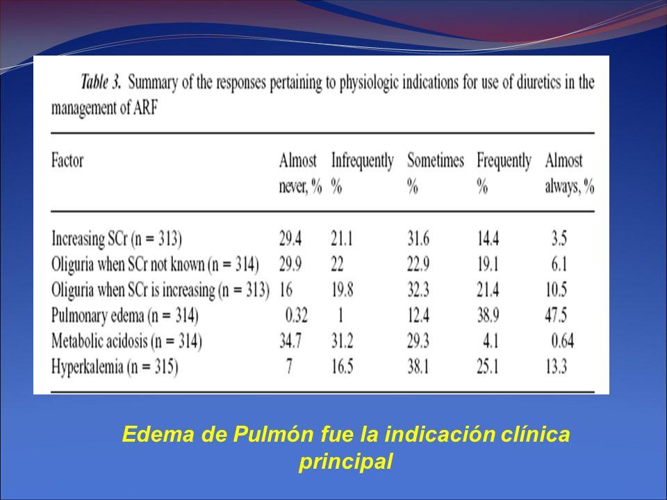 Edema de Pulmón fue la indicación clínica principal