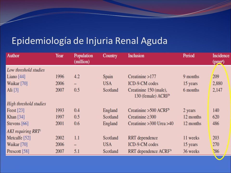 Norepinefrina: Incremento del FSR y disminución de RVR Mechanisms involved in the renal responses to intravenous and renal artery infusions of noradrenaline in conscious dogs.