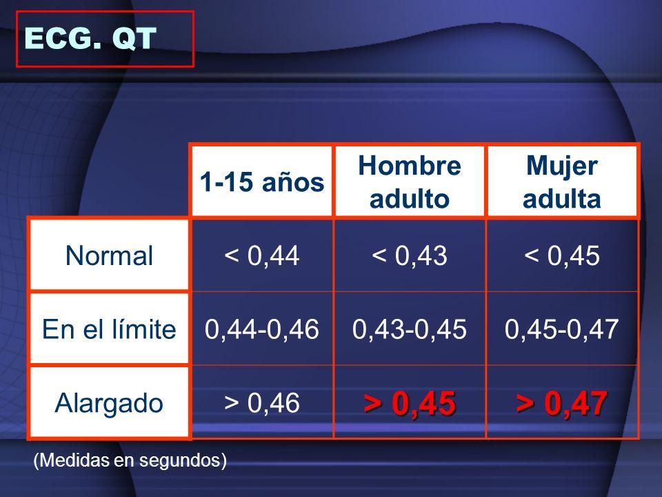 1-15 años Hombre adulto Mujer adulta Normal< 0,44< 0,43< 0,45 En el límite0,44-0,460,43-0,450,45-0,47 Alargado> 0,46 > 0,45 > 0,47 (Medidas en segundo