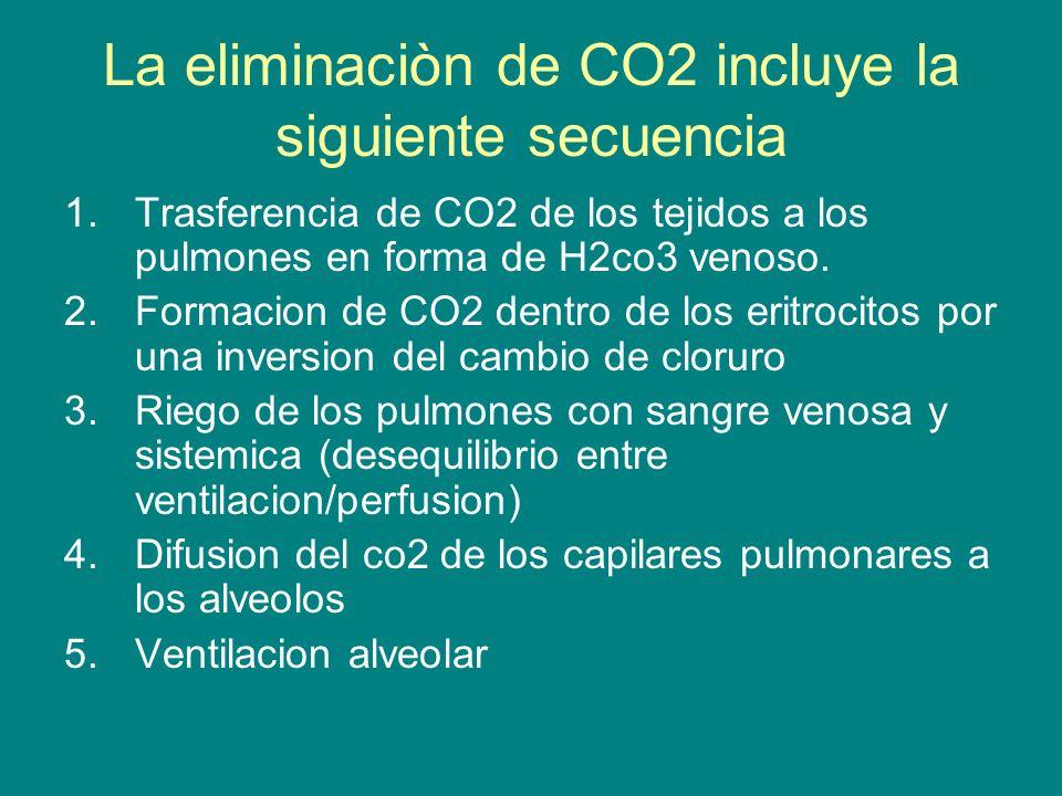 La eliminaciòn de CO2 incluye la siguiente secuencia 1.Trasferencia de CO2 de los tejidos a los pulmones en forma de H2co3 venoso.