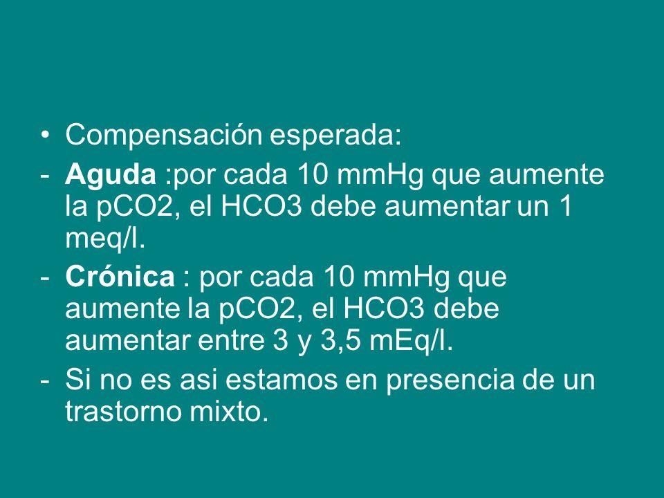 Compensación esperada: -Aguda :por cada 10 mmHg que aumente la pCO2, el HCO3 debe aumentar un 1 meq/l.