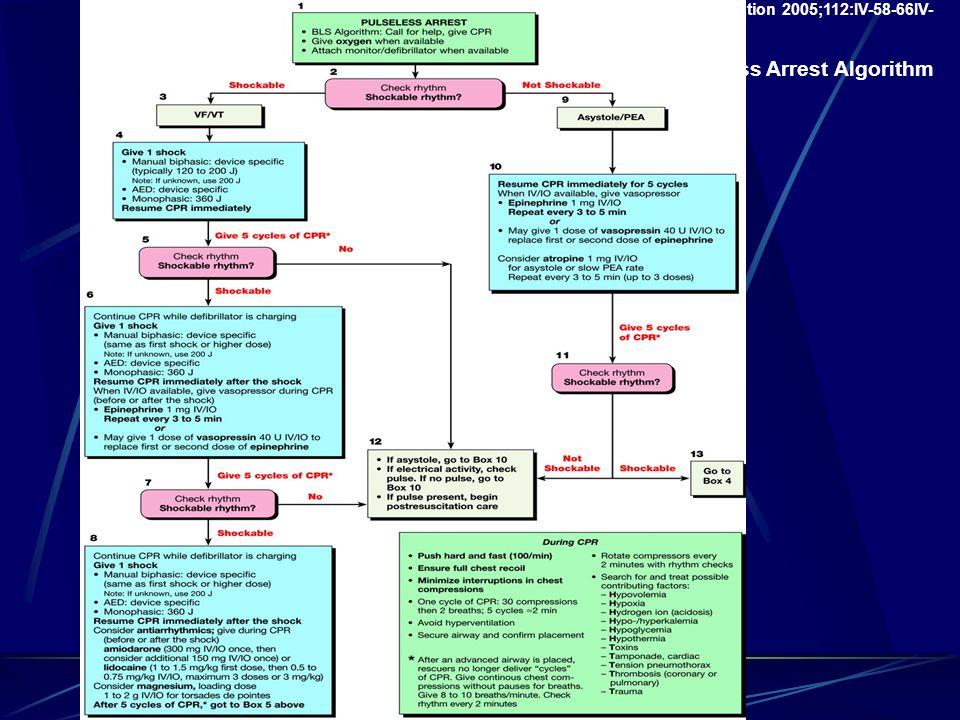 Circulation 2005;112:IV-58-66IV- ACLS Pulseless Arrest Algorithm