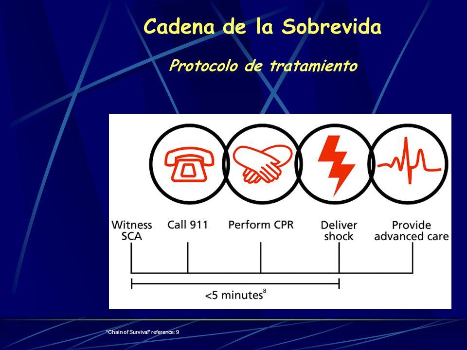 Chain of Survival reference: 9 Cadena de la Sobrevida Protocolo de tratamiento