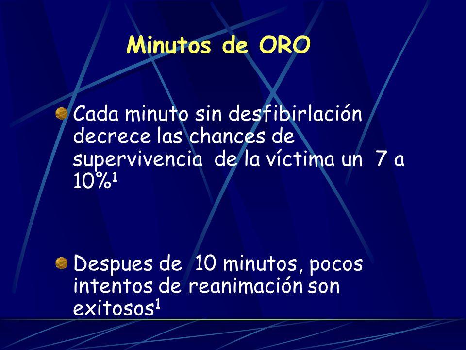 Minutos de ORO Cada minuto sin desfibirlación decrece las chances de supervivencia de la víctima un 7 a 10% 1 Despues de 10 minutos, pocos intentos de