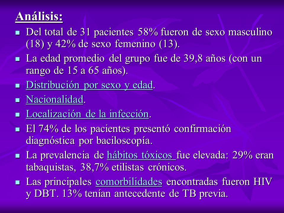 Análisis: Del total de 31 pacientes 58% fueron de sexo masculino (18) y 42% de sexo femenino (13). Del total de 31 pacientes 58% fueron de sexo mascul