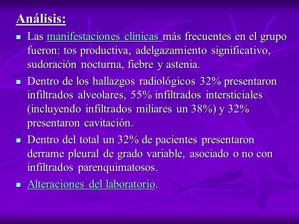 Análisis: Las manifestaciones clínicas más frecuentes en el grupo fueron: tos productiva, adelgazamiento significativo, sudoración nocturna, fiebre y