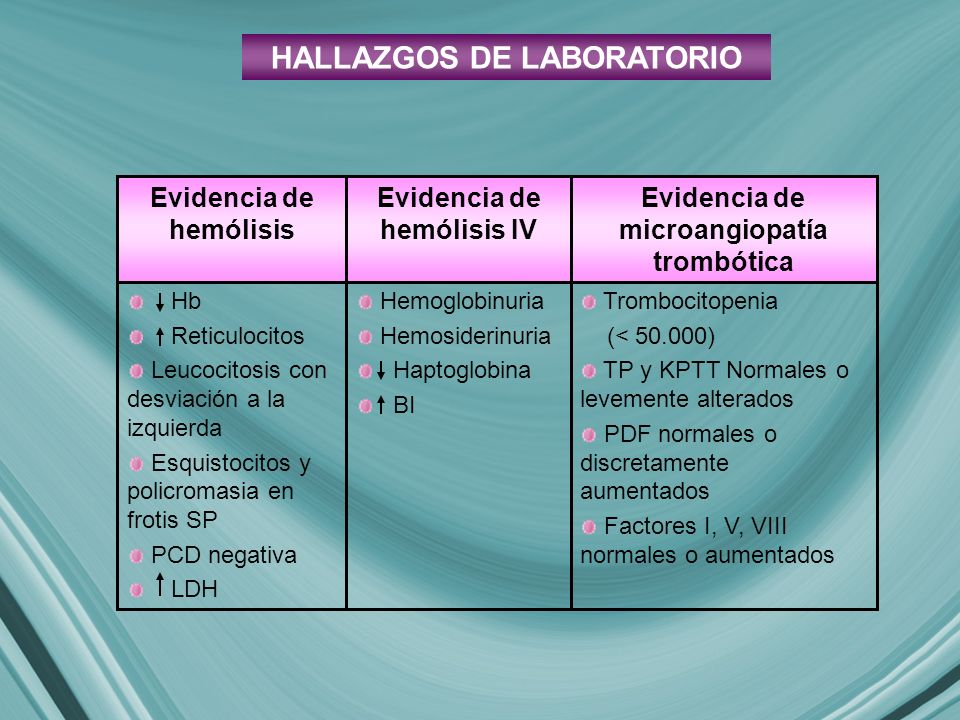 Trombocitopenia (< 50.000) TP y KPTT Normales o levemente alterados PDF normales o discretamente aumentados Factores I, V, VIII normales o aumentados Evidencia de microangiopatía trombótica Hemoglobinuria Hemosiderinuria Haptoglobina BI Hb Reticulocitos Leucocitosis con desviación a la izquierda Esquistocitos y policromasia en frotis SP PCD negativa LDH Evidencia de hemólisis IV Evidencia de hemólisis HALLAZGOS DE LABORATORIO