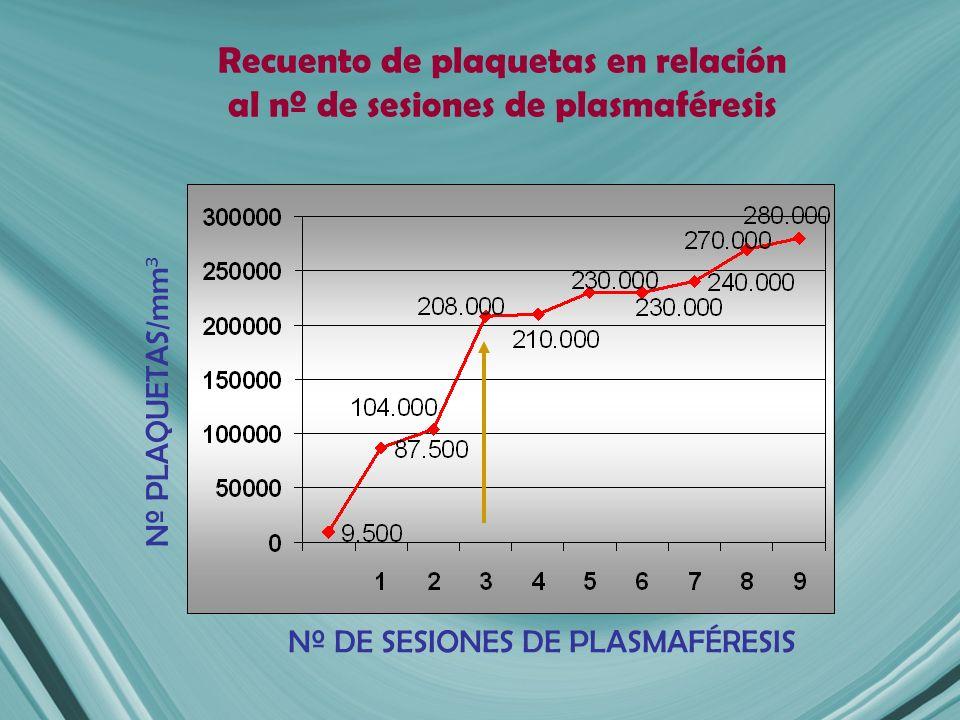 Recuento de plaquetas en relación al nº de sesiones de plasmaféresis Nº DE SESIONES DE PLASMAFÉRESIS Nº PLAQUETAS/mm 3