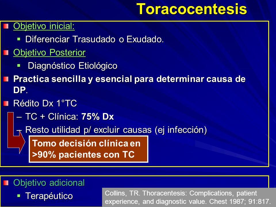Toracocentesis Objetivo inicial: Diferenciar Trasudado o Exudado. Diferenciar Trasudado o Exudado. Objetivo Posterior Diagnóstico Etiológico Diagnósti