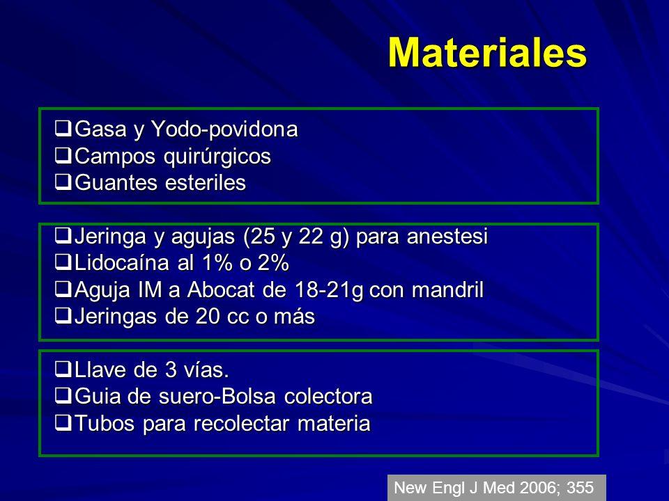 Materiales Gasa y Yodo-povidona Gasa y Yodo-povidona Campos quirúrgicos Campos quirúrgicos Guantes esteriles Guantes esteriles Jeringa y agujas (25 y 22 g) para anestesi Jeringa y agujas (25 y 22 g) para anestesi Lidocaína al 1% o 2% Lidocaína al 1% o 2% Aguja IM a Abocat de 18-21g con mandril Aguja IM a Abocat de 18-21g con mandril Jeringas de 20 cc o más Jeringas de 20 cc o más Llave de 3 vías.