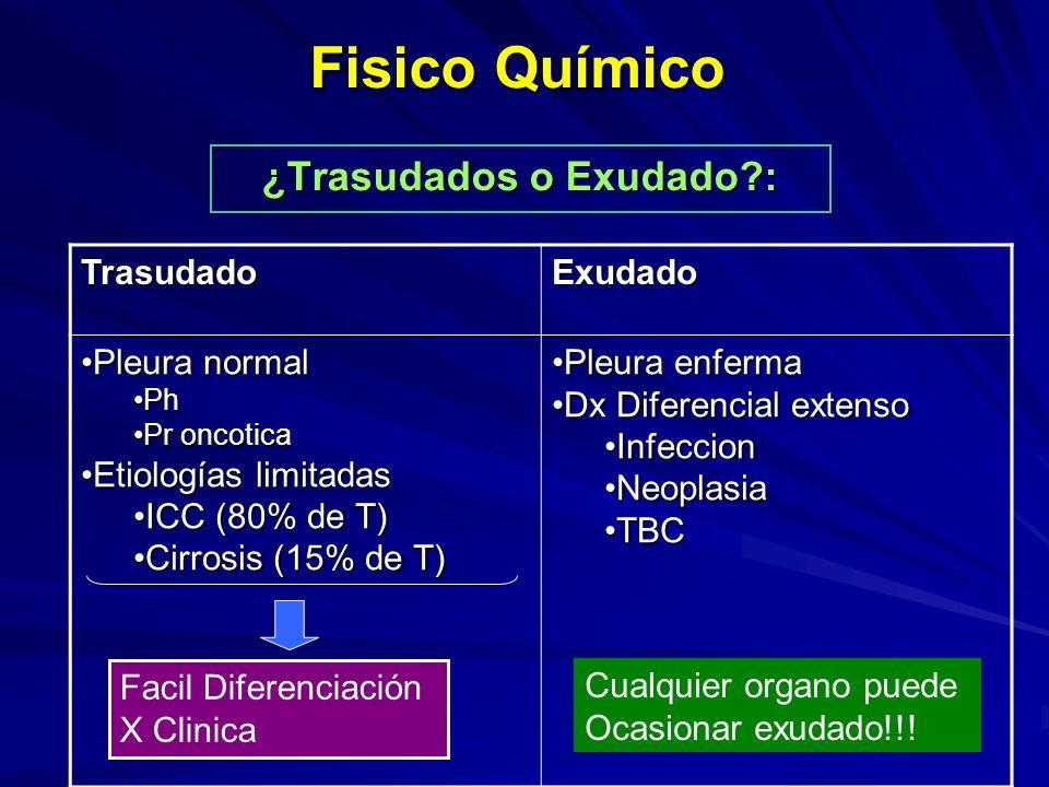 Fisico Químico ¿Trasudados o Exudado?: TrasudadoExudado Pleura normalPleura normal PhPh Pr oncoticaPr oncotica Etiologías limitadasEtiologías limitadas ICC (80% de T)ICC (80% de T) Cirrosis (15% de T)Cirrosis (15% de T) Pleura enfermaPleura enferma Dx Diferencial extensoDx Diferencial extenso InfeccionInfeccion NeoplasiaNeoplasia TBCTBC Facil Diferenciación X Clinica Cualquier organo puede Ocasionar exudado!!!