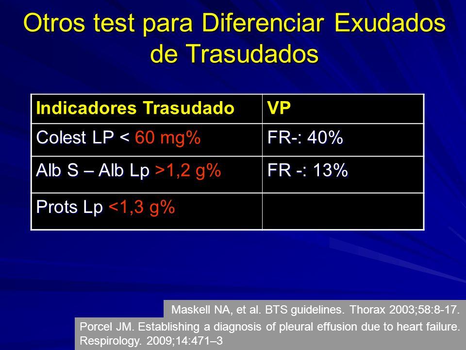 Indicadores TrasudadoVP Colest LP < Colest LP < 60 mg% FR-: 40% Alb S – Alb Lp Alb S – Alb Lp >1,2 g% FR -: 13% Prots Lp Prots Lp <1,3 g% Otros test para Diferenciar Exudados de Trasudados Porcel JM.