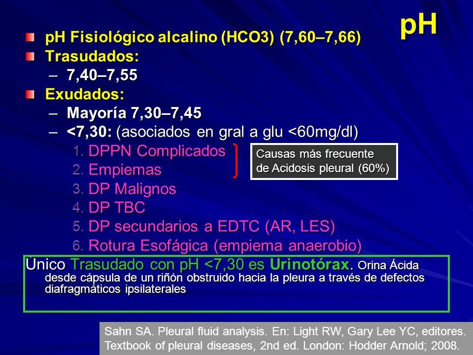 pH pH Fisiológico alcalino (HCO3) (7,60–7,66) Trasudados: –7,40–7,55 Exudados: –Mayoría 7,30–7,45 –<7,30: (asociados en gral a glu <60mg/dl) 1.