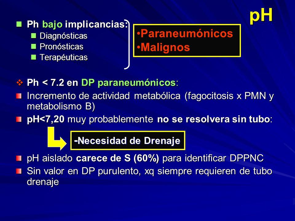 pH Ph bajo implicancias: Ph bajo implicancias: Diagnósticas Diagnósticas Pronósticas Pronósticas Terapéuticas Terapéuticas Ph < 7.2 en DP paraneumónic