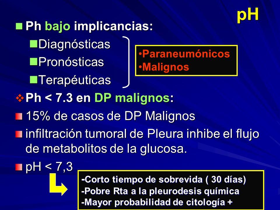 pH Ph bajo implicancias: Ph bajo implicancias: Diagnósticas Diagnósticas Pronósticas Pronósticas Terapéuticas Terapéuticas Ph < 7.3 en DP malignos: Ph < 7.3 en DP malignos: 15% de casos de DP Malignos inltración tumoral de Pleura inhibe el ujo de metabolitos de la glucosa.