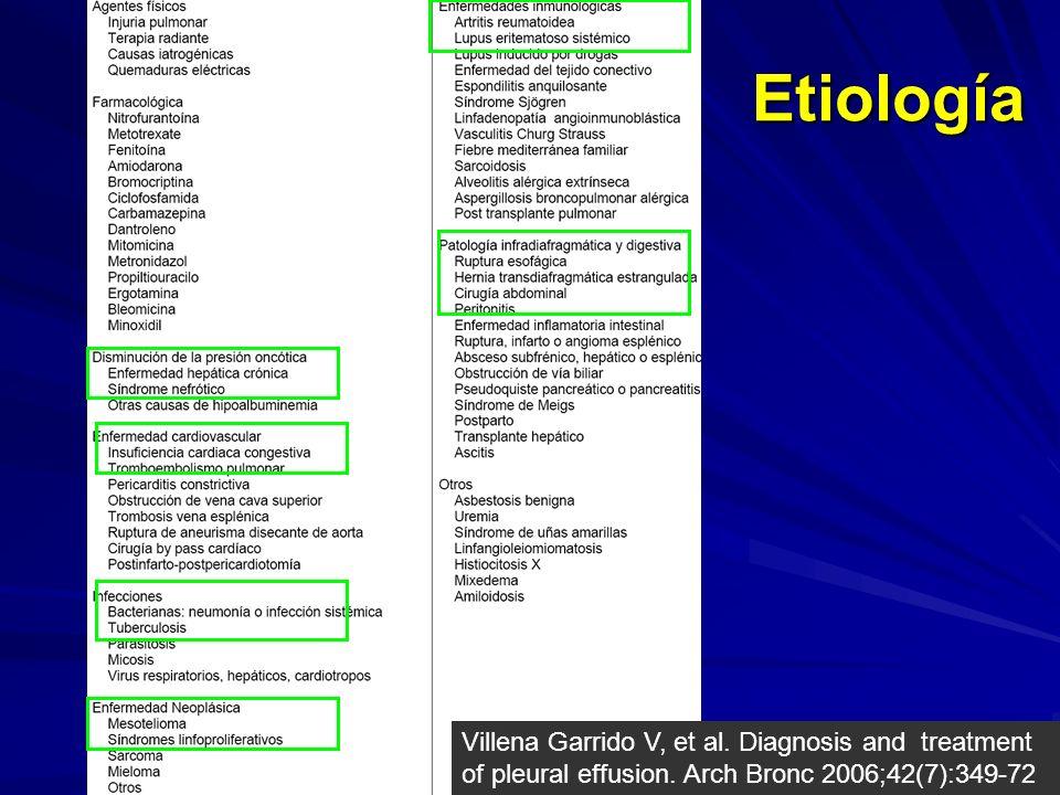 Etiología Villena Garrido V, et al.Diagnosis and treatment of pleural effusion.