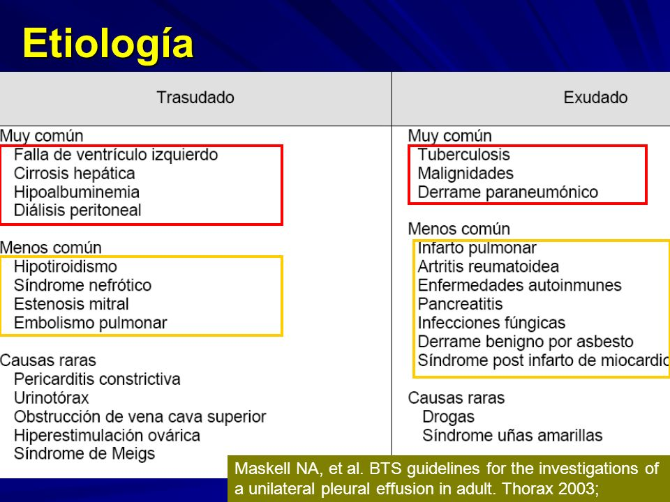 Etiología Maskell NA, et al.