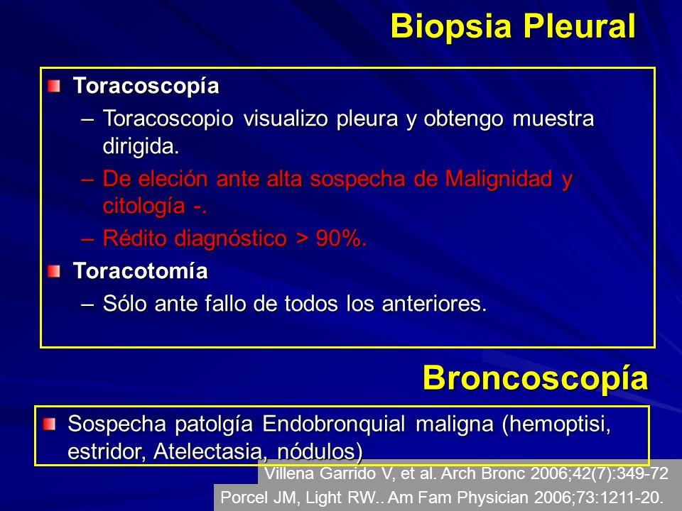 Biopsia Pleural Toracoscopía –Toracoscopio visualizo pleura y obtengo muestra dirigida. –De eleción ante alta sospecha de Malignidad y citología -. –R