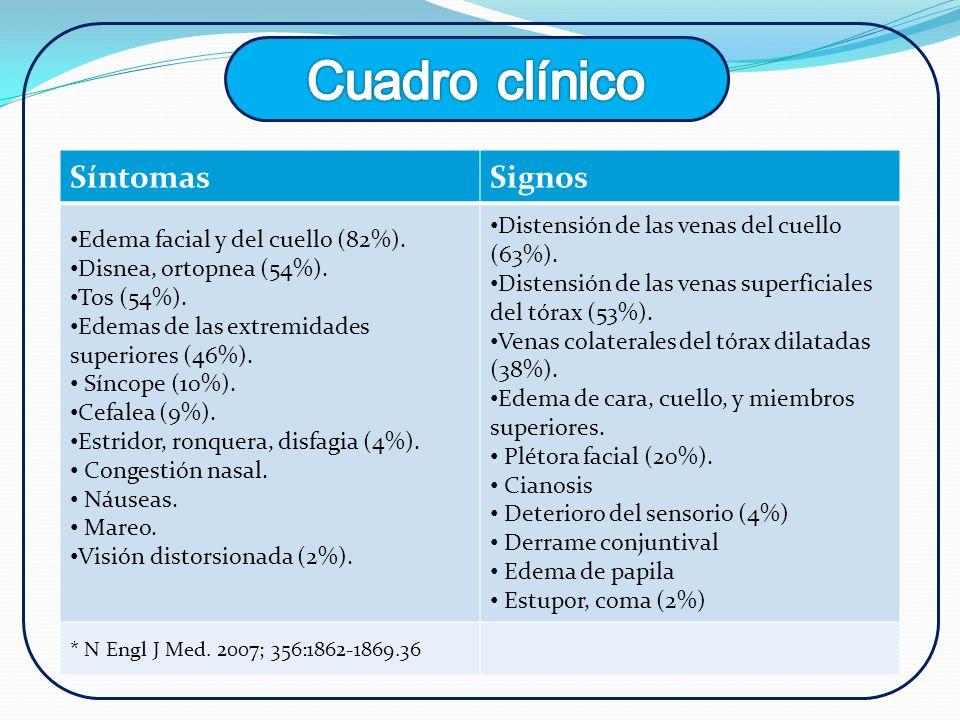 SíntomasSignos Edema facial y del cuello (82%). Disnea, ortopnea (54%). Tos (54%). Edemas de las extremidades superiores (46%). Síncope (10%). Cefalea