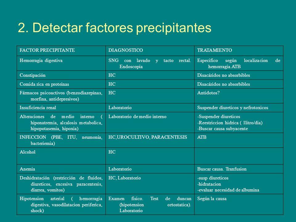 2. Detectar factores precipitantes FACTOR PRECIPITANTEDIAGNOSTICOTRATAMIENTO Hemorragia digestivaSNG con lavado y tacto rectal. Endoscopia Especifico