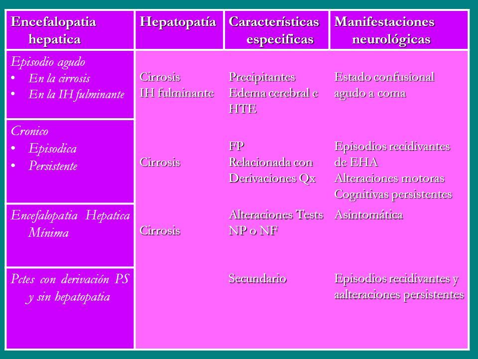 Encefalopatia hepatica Hepatopatía Características especificas Manifestaciones neurológicas Episodio agudo En la cirrosis En la IH fulminanteCirrosis