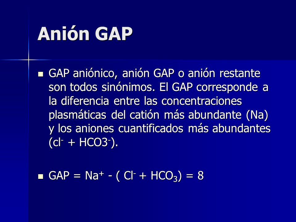 Generación de la AM Incapacidad renal de excretar la carga alimentaria de protones (IR). Incapacidad renal de excretar la carga alimentaria de protone