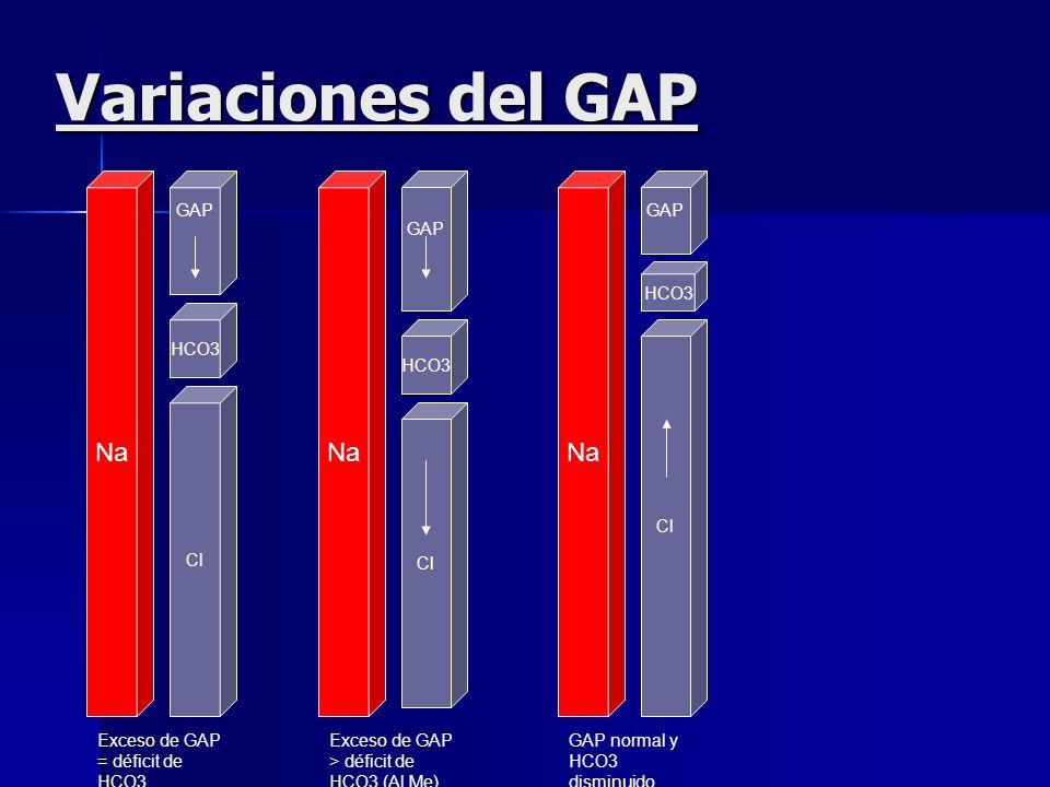 El valor normal del GAP se tiene que ajustar hacia abajo en caso de hipoalbuminemia; por cada g/dl de albúmina por debajo de 4 se restan 2 puntos al G
