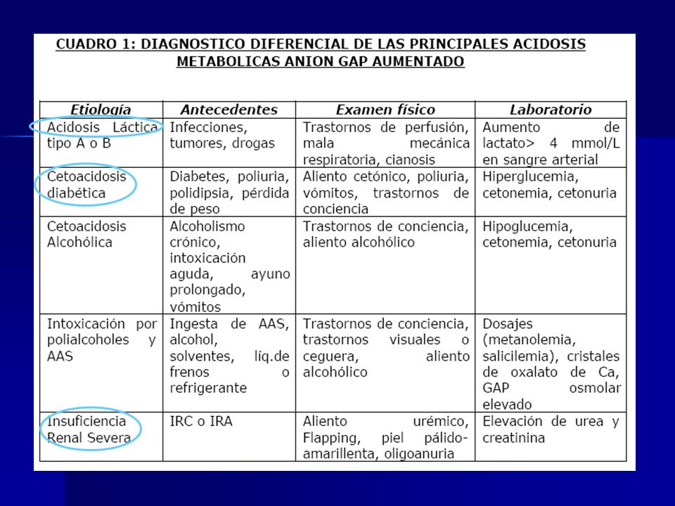 Acidosis metabólica con GAP AUMENTADO Generalmente Graves