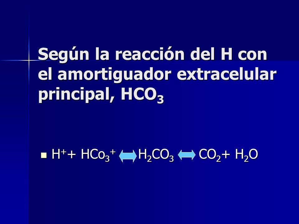 Según la reacción del H con el amortiguador extracelular principal, HCO 3 H + + HCo 3 + H 2 CO 3 CO 2 + H 2 O H + + HCo 3 + H 2 CO 3 CO 2 + H 2 O