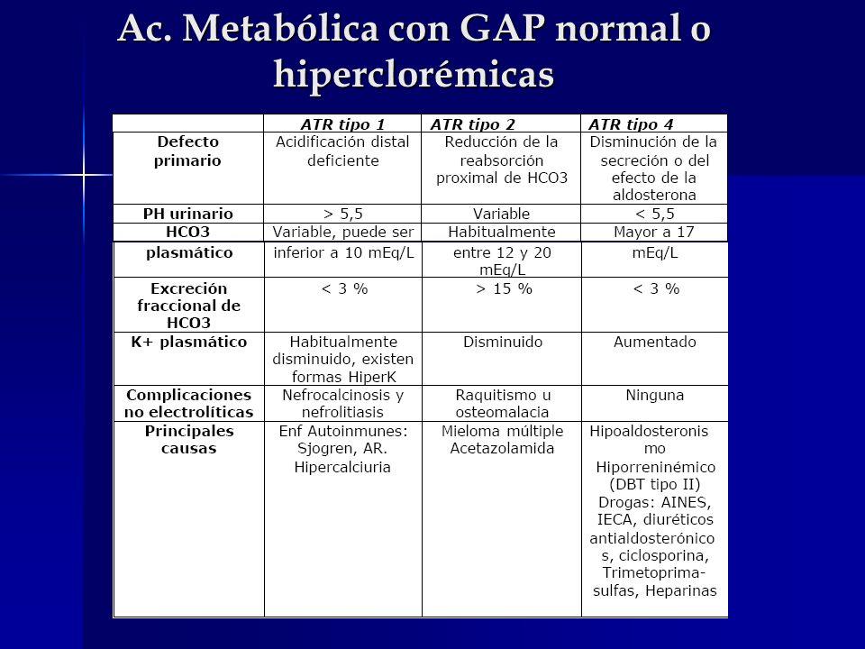 Causas de pérdida de HCO3 por tubo digestivo Diarrea Diarrea Fístula entérica Fístula entérica Íleo Íleo