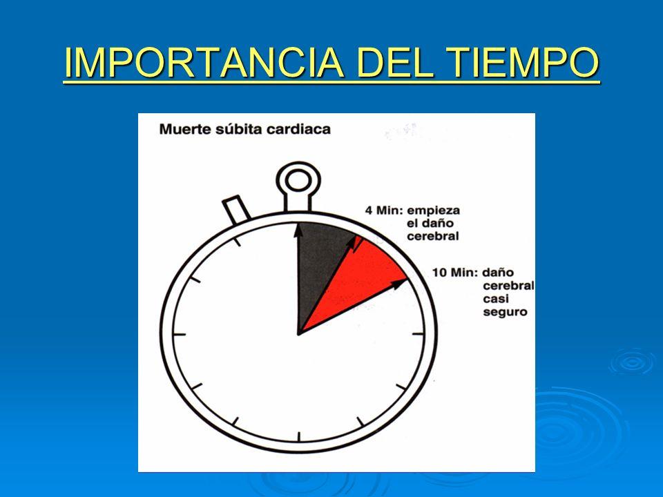 IMPORTANCIA DEL TIEMPO