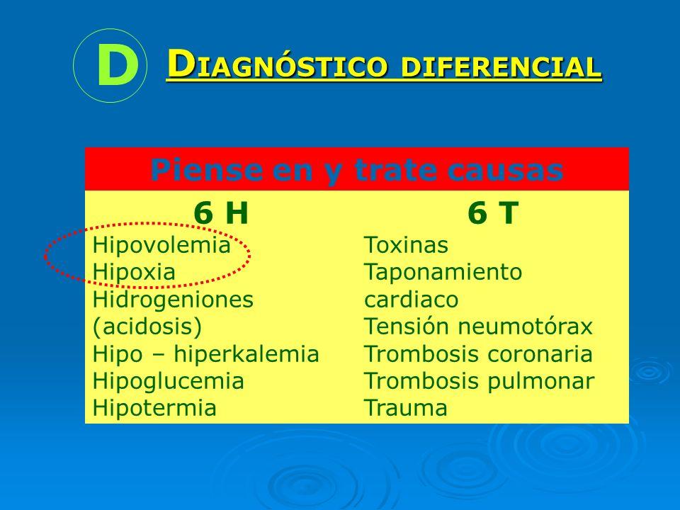 Piense en y trate causas reversibles 6 H Hipovolemia Hipoxia Hidrogeniones (acidosis) Hipo – hiperkalemia Hipoglucemia Hipotermia 6 T Toxinas Taponami