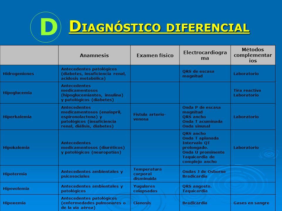 D AnamnesisExamen físico Electrocardiogra ma Métodos complementar ios Hidrogeniones Antecedentes patológicos (diabetes, insuficiencia renal, acidosis